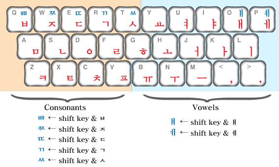 How To: Learn & Type the Korean Keyboard Layout | This Can ...