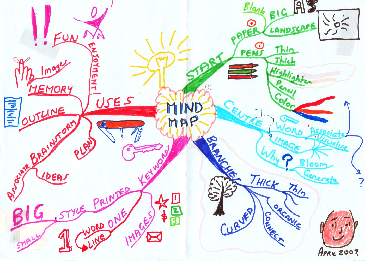 Mind Maps An Introduction The Blog Of Charles