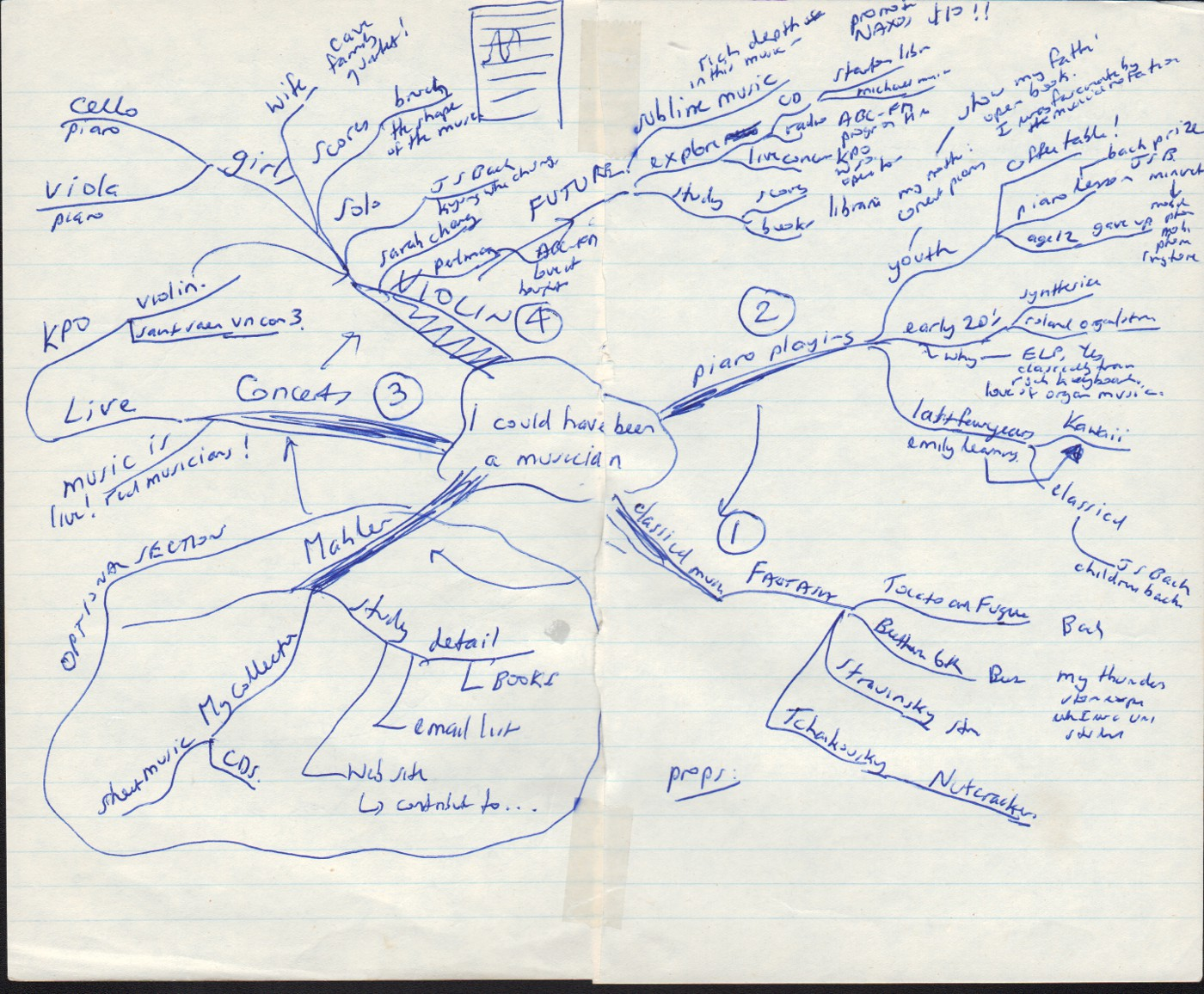 mind maps an introduction the blog of charles at a previous job bullant software i gave a 45 minute presentation to 3rd year computer science students at sydney university the topic was customer